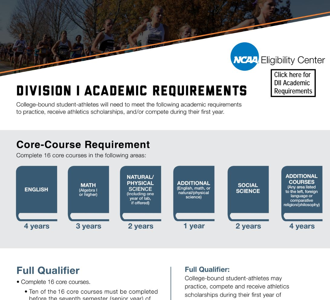 Ncaa Division I And Ii Academic Requirements Ncaa And Naia