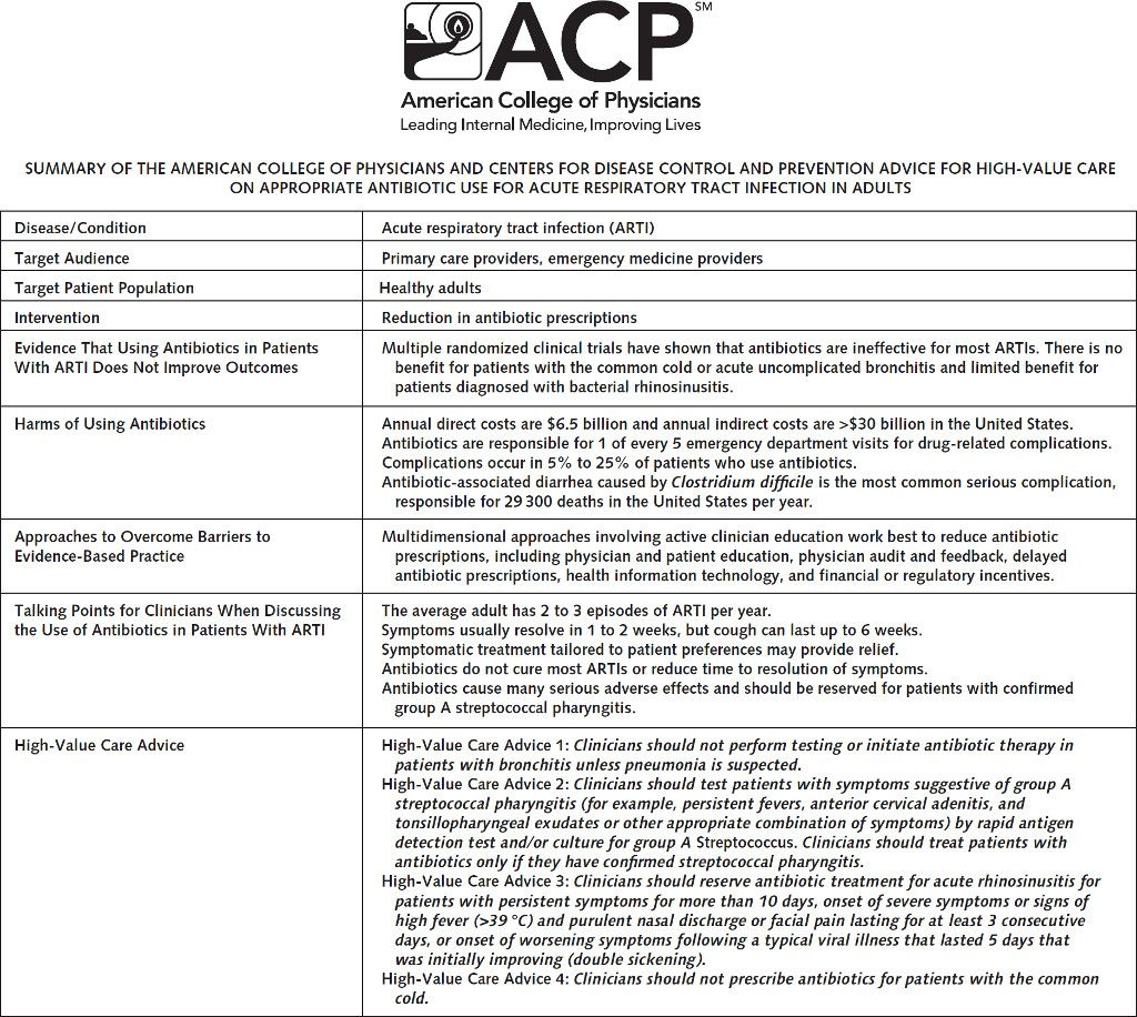 Appropriate Antibiotic Use for Acute Respiratory Tract