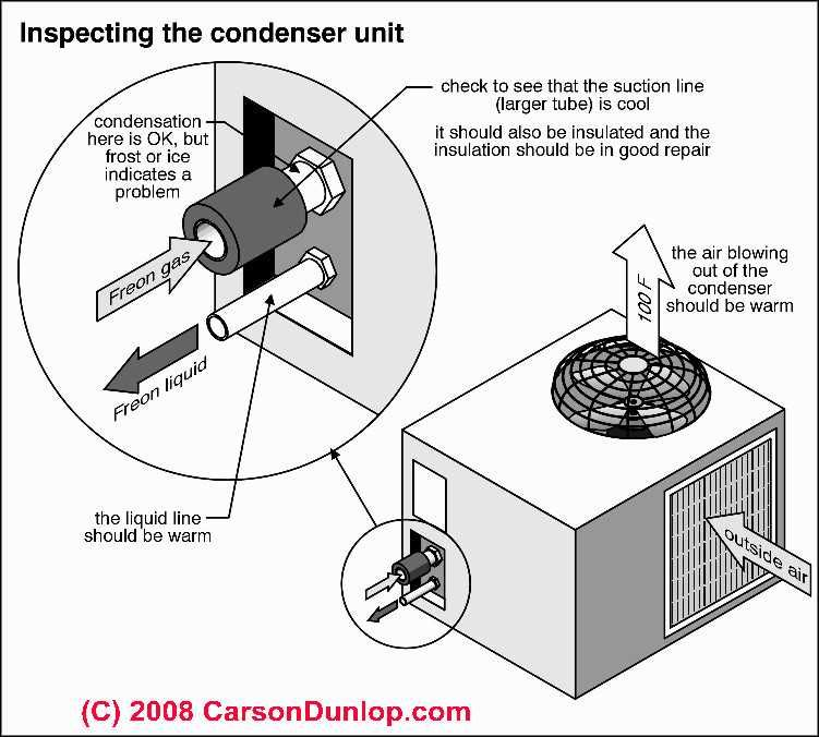 Outside AC Unit Diagram | How the Air Conditioning