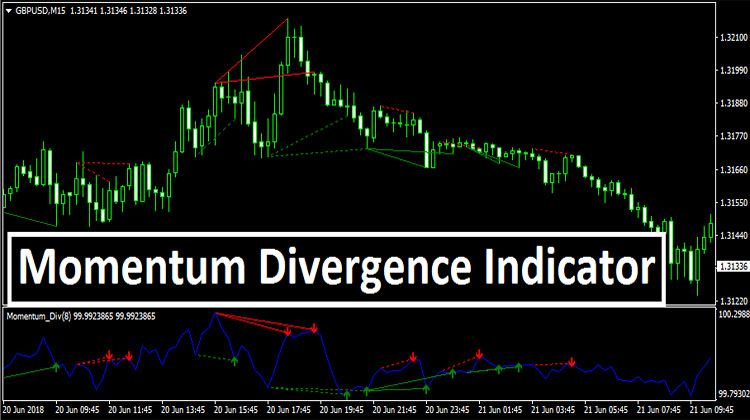 Momentum Divergence Trading Strategies Financial Markets