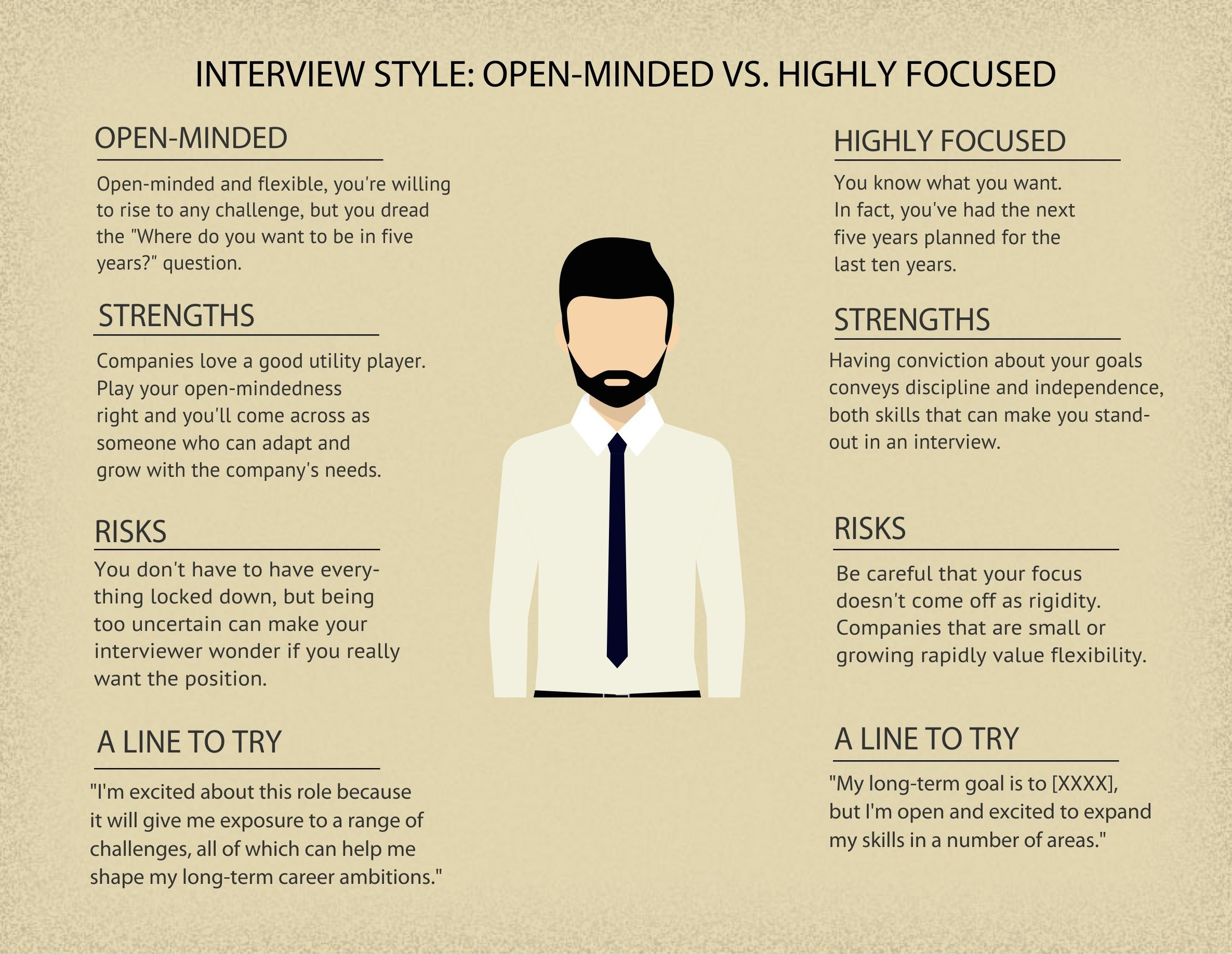 How To Play To Your Strengths In A Job Interview Tips For Every Personality Type Interview Style Interview Techniques Interview