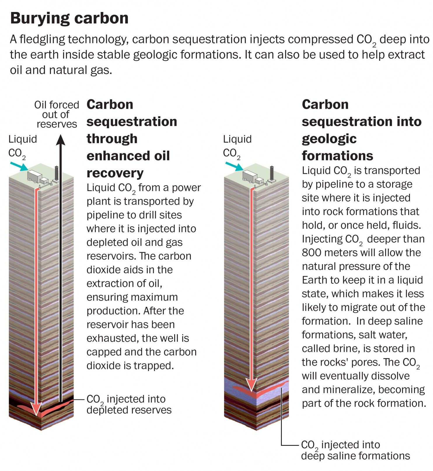 The Suddenly Urgent Quest To Remove Carbon Dioxide From The Air Carbon Sequestration Carbon Technology