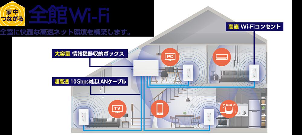 全館wi Fiで家中つながる アバニアクトポータル 2020 大きな家 新築 住宅 一元