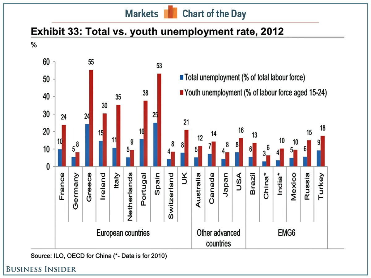 Chart Of The Day Youth Unemployment Rates Are Terrible Everywhere