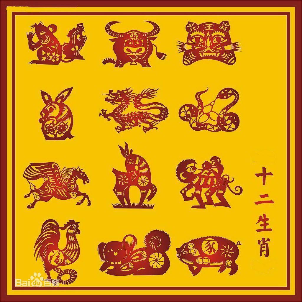 生肖 shēngxiào, zodiac 你知道吗 Nǐ zhīdào mɑ? Did you know