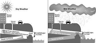 Image result for Ancient Sewer Systems