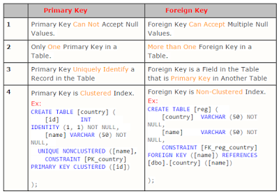 Difference Between Primary And Foreign Key In Table Sql Programing Knowledge Sql Java Programming Tutorials