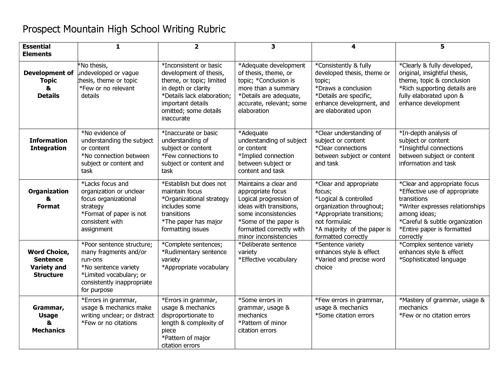 rubric for history essay high school