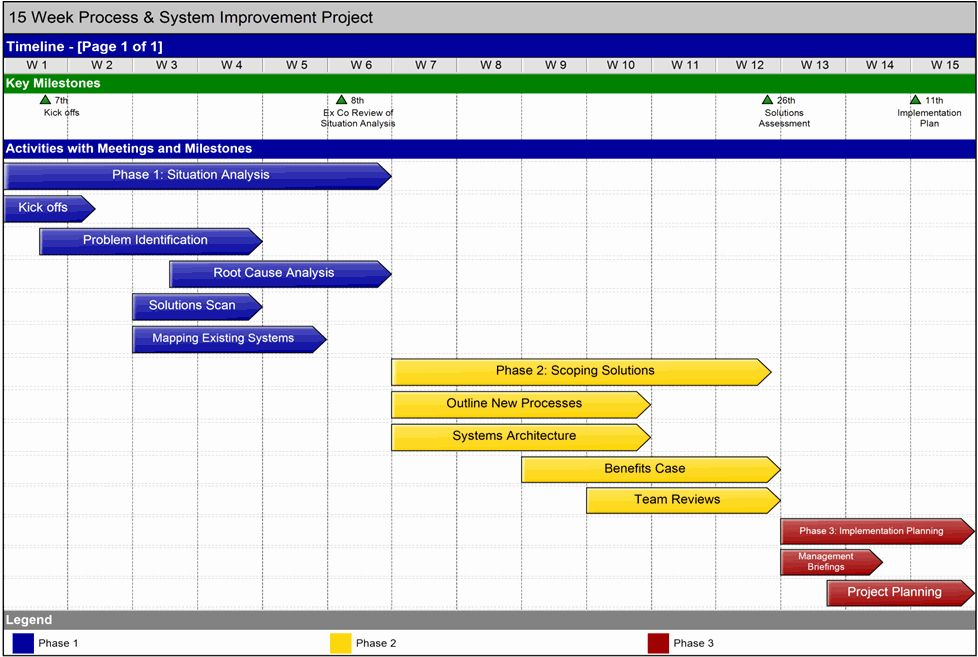 Project Communication Plan Template Best Of Munications