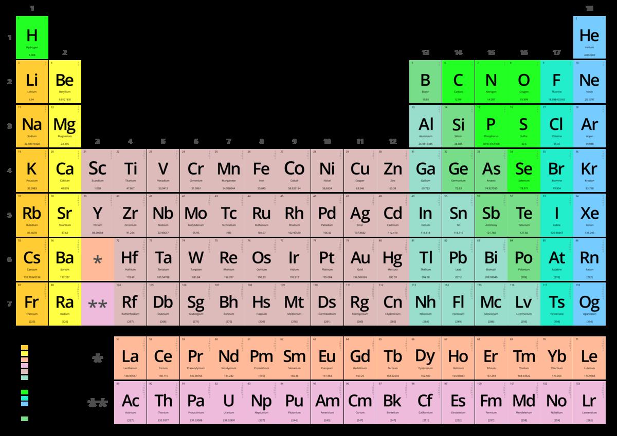 Tabla peridica de los elementos wikipedia la enciclopedia libre tabla peridica de los elementos wikipedia la enciclopedia libre urtaz Choice Image