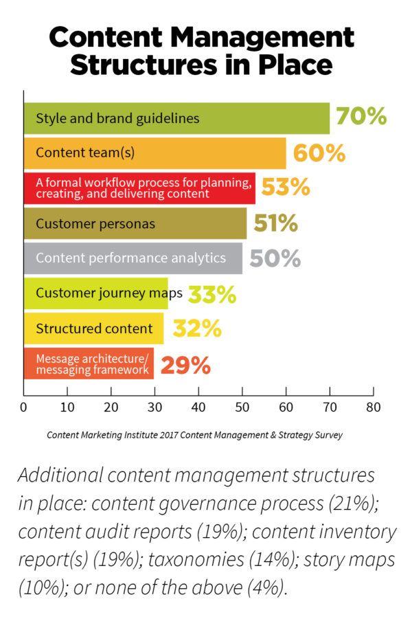 2017_ICC_CMI_StrategySurvey_Structure Content Marketing - it audit report template