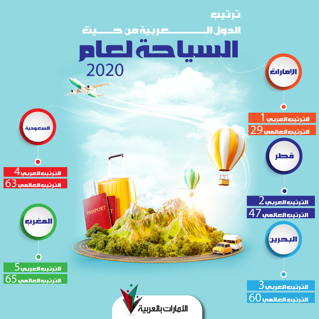 ترتيب الدول العربية من حيث السياحة لعام 2020
