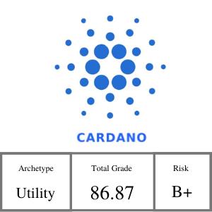 Cardano Ada Crypfo Info Social Audience Blockchain One Drive