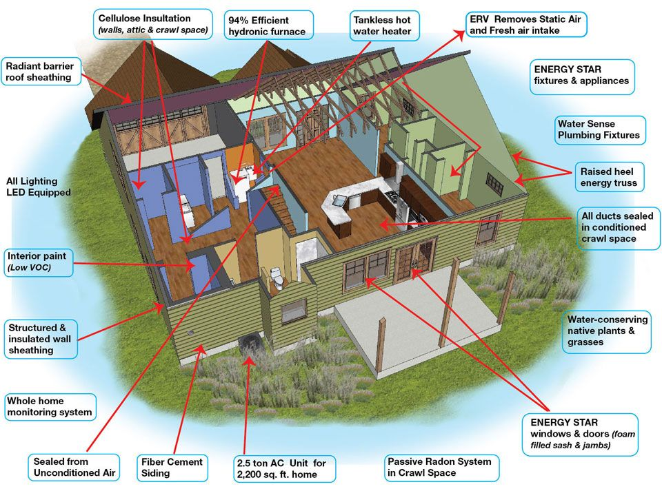 Attractive How To Design An Energy Efficient Home Loopelecom House Stuff Part 3