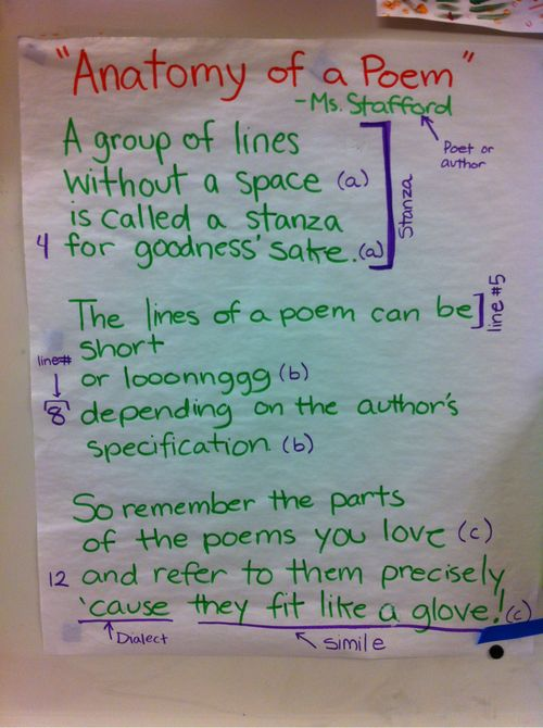 The Anatomy Of A Poem Check Out This Great Graphic A Teacher At My