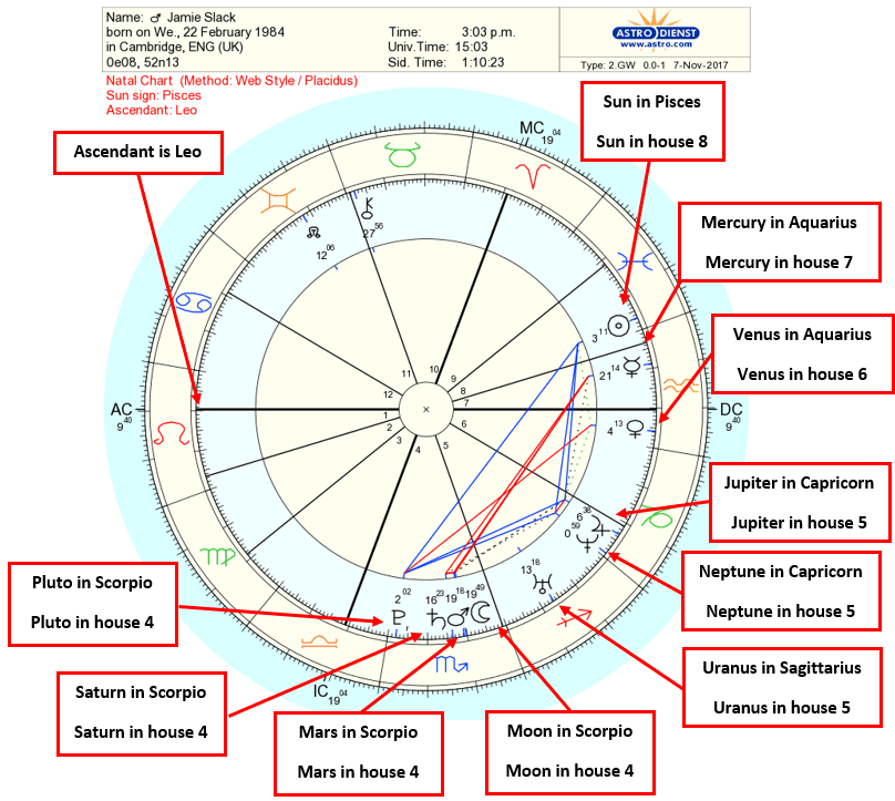 Astrology Birth Chart Interpretation A Step By Guide Jks This Is Highly Detailed Showing Real Life Example