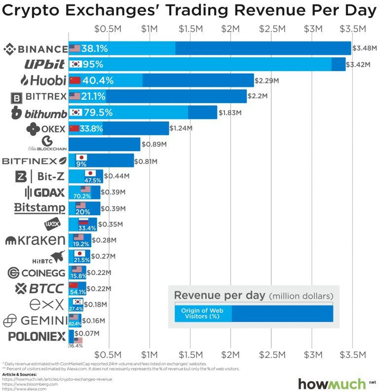 what cryptocurrency exchanges accept usd