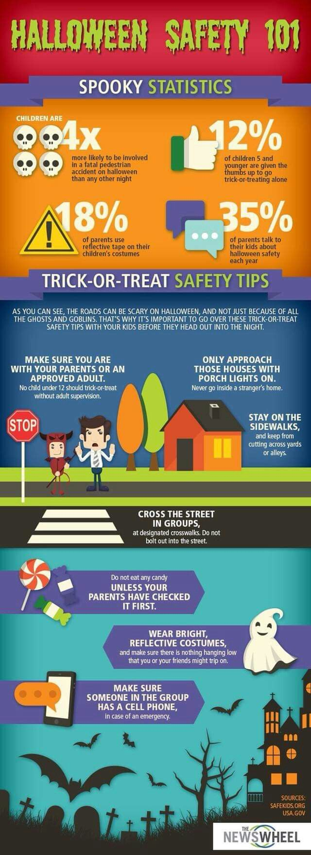 Pin by Gabby Summers on safe things Halloween safety