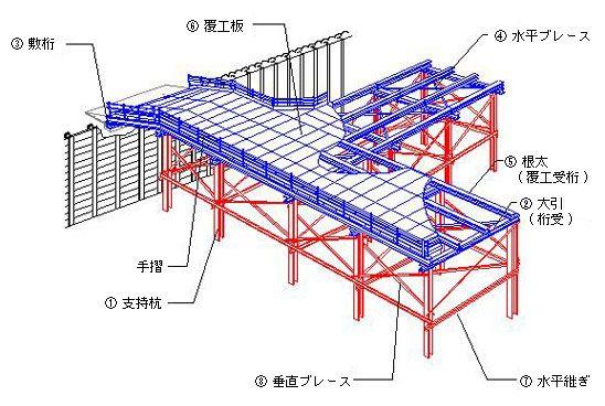 一般構台 架設桟橋 架設 桟橋 西洋建築