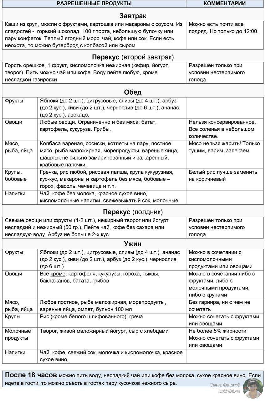 диета миримановой таблица