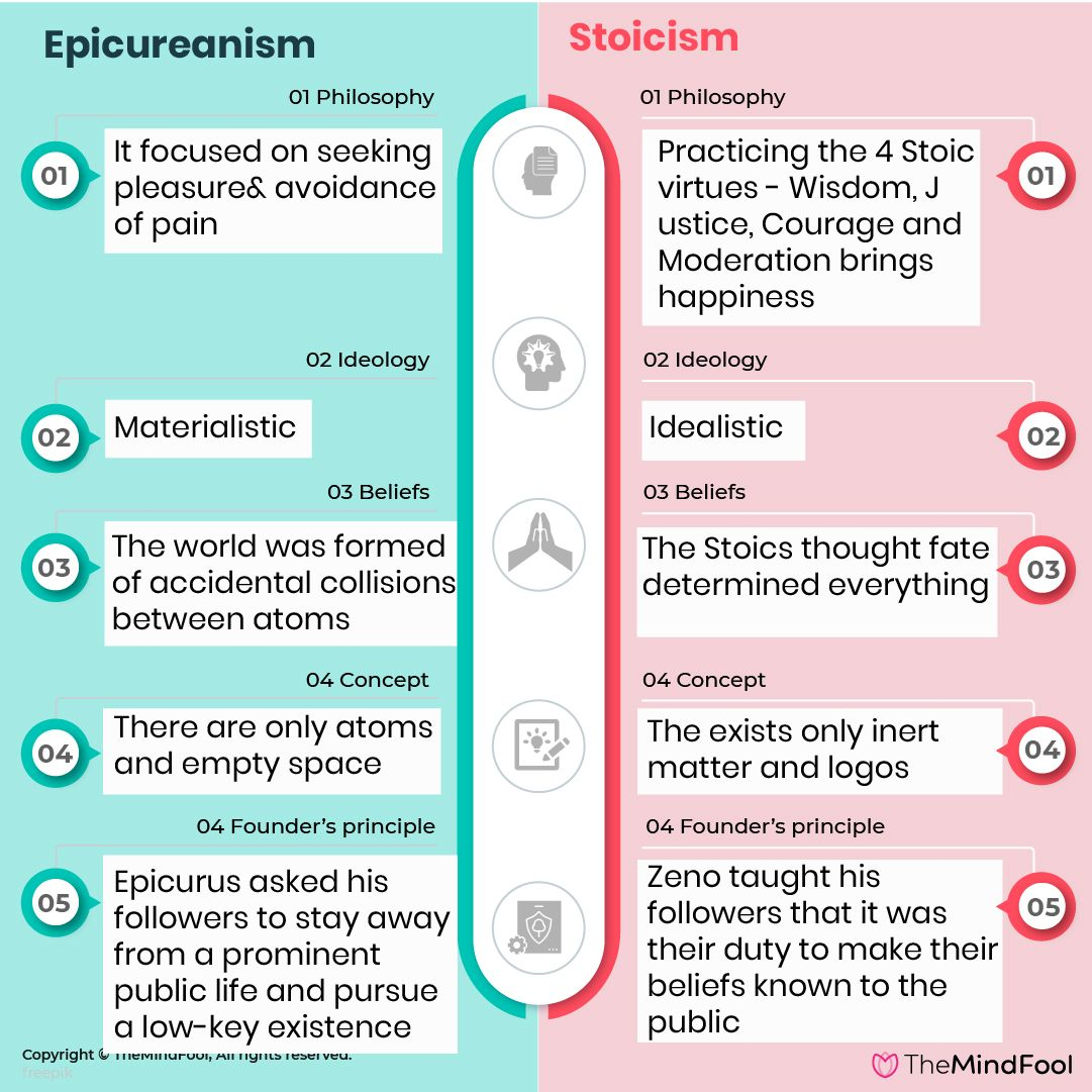 What Is Epicureanism Definition Teachings Examples Facts Teachings School Of Philosophy Stoic Quotes