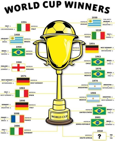 Fifa World Cup Winner List Sepak Bola Dunia Piala Dunia