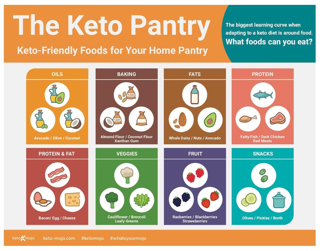 are there different kinds of keto diets