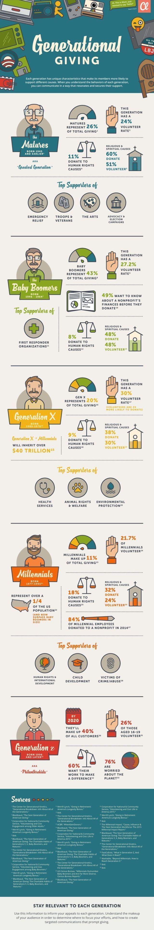 fundraising infographic : fundraising infographic : fundraising infographic : fundraising infographic : IN