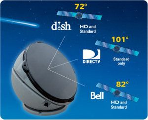 Direct Tv Satellite >> Best Rv Satellite Dish Direct Tv Google Search Everything I