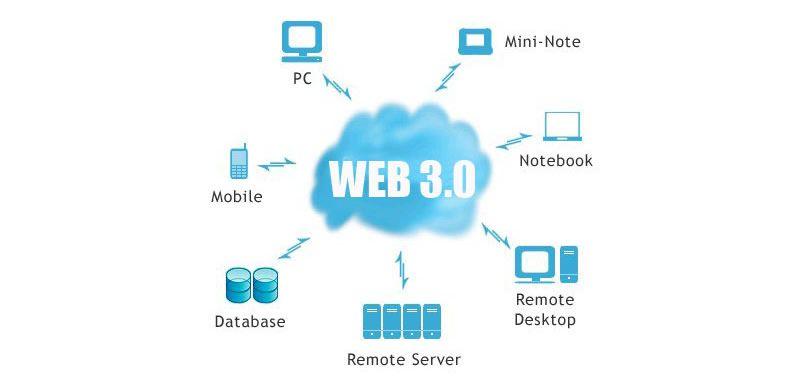 La Web 3.0 significado y origen