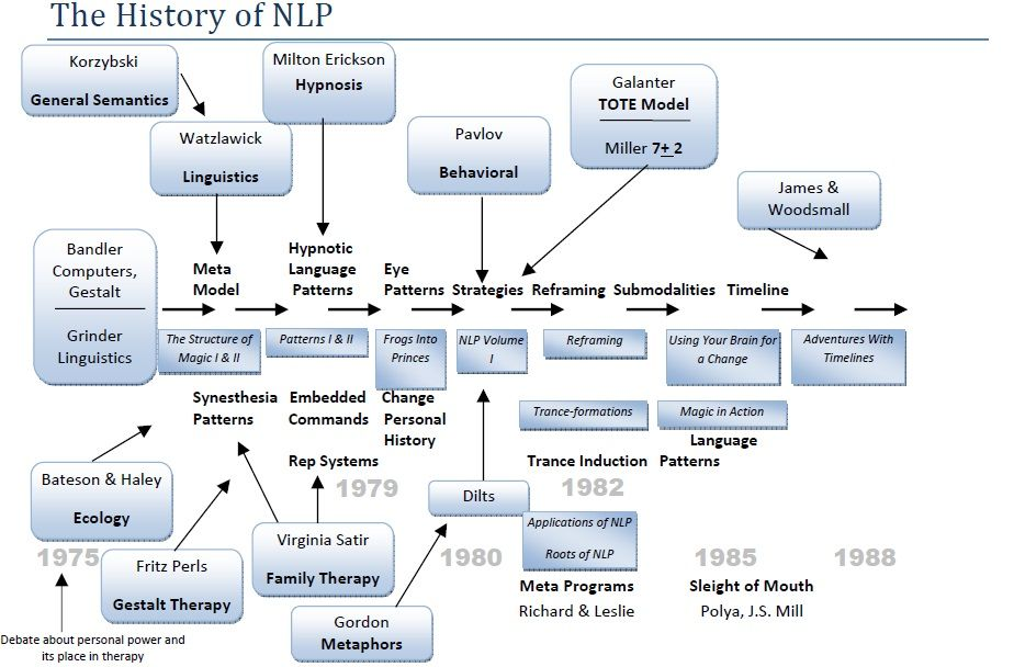 History of NLP | Nlp, Milton erickson, Linguistics
