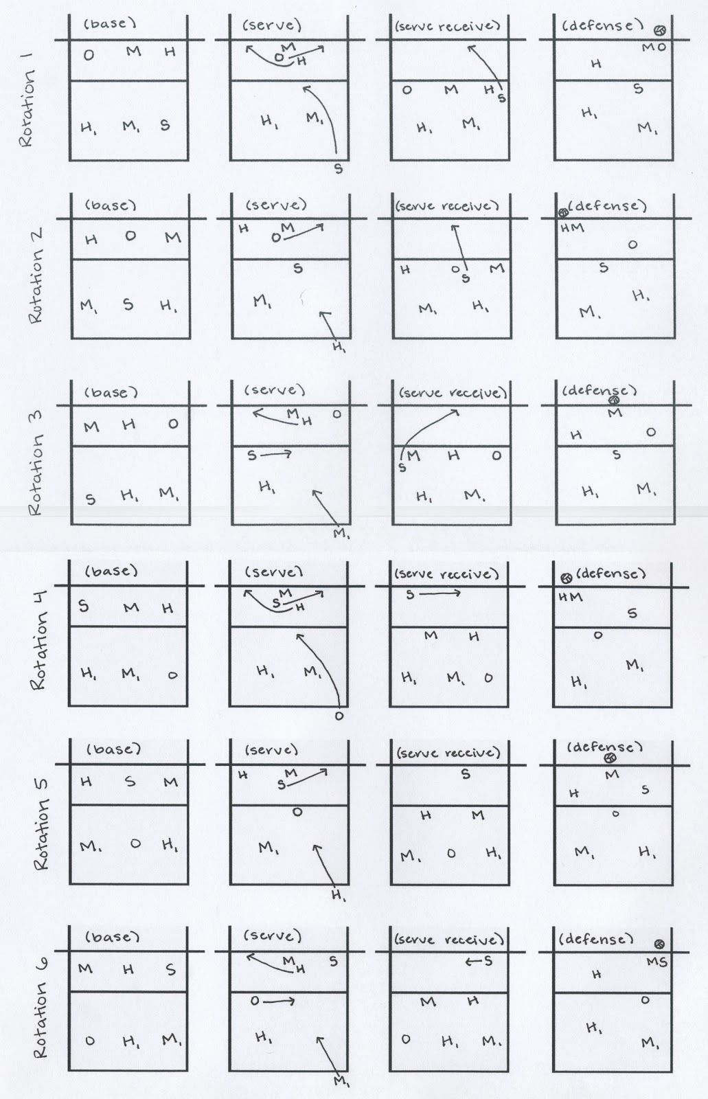 This is a graphic of Crazy Volleyball Rotation Sheet Printable