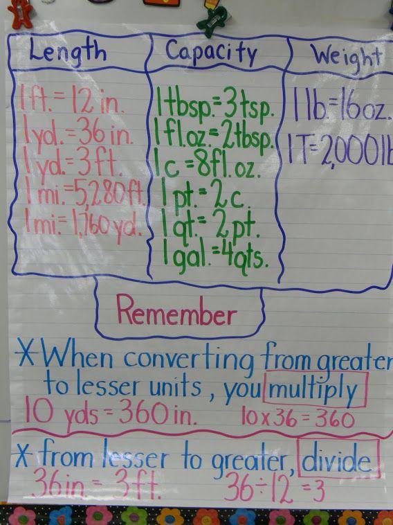 Mrs Sims Ms Mathis 4th Grade Math Website Math Pinterest