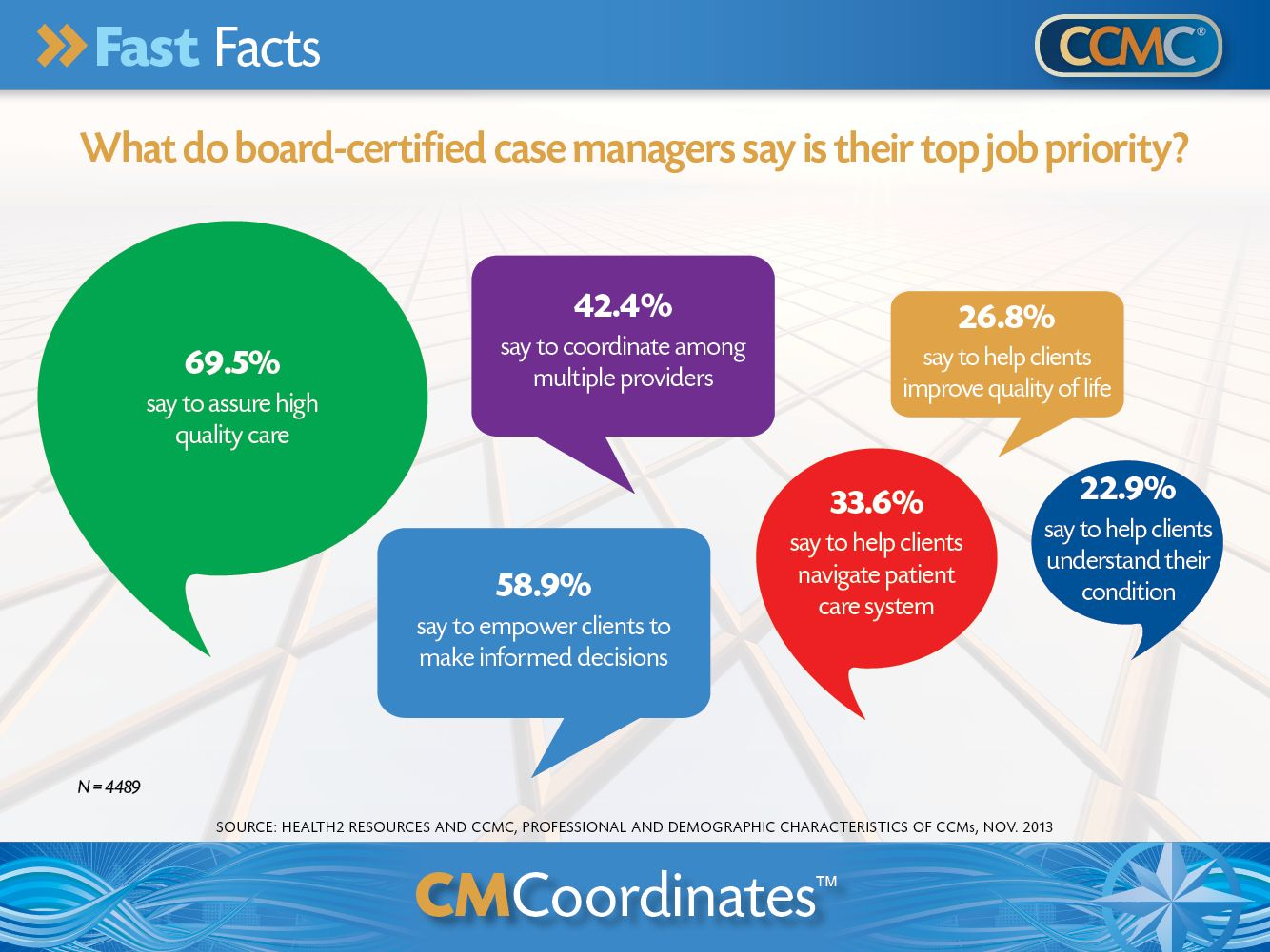 management priorities certified board managers manager nursing nurse poster