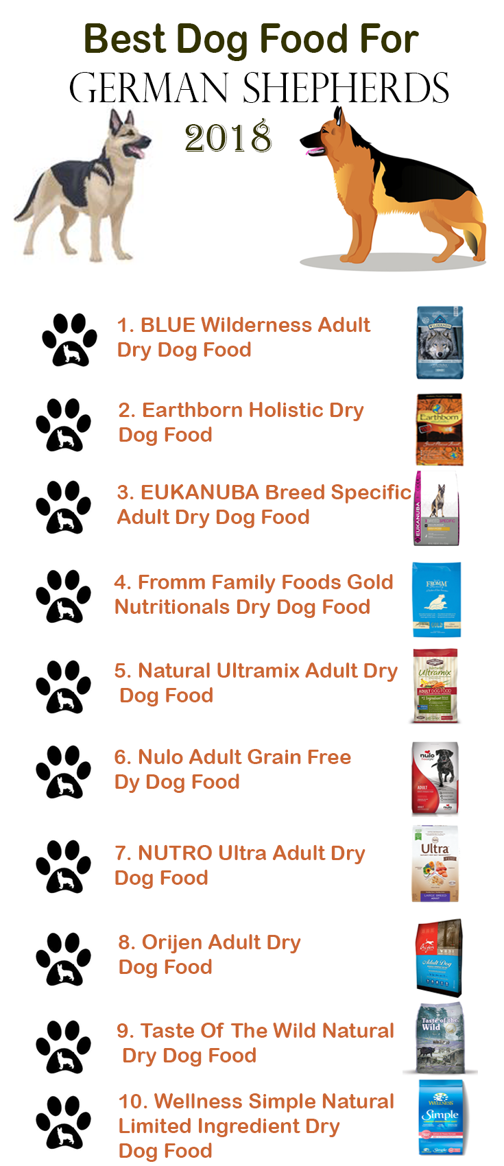 10 Best Dog Foods For German Shepherds Puppies Adults 2019 Best Dog Food Dog Training Obedience Dog Training