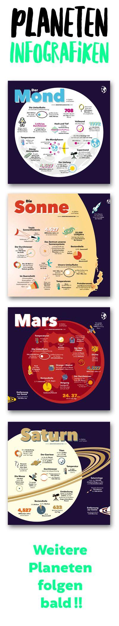 Ein kleines Poster für jeden Planeten (und Mond) in unserem ...