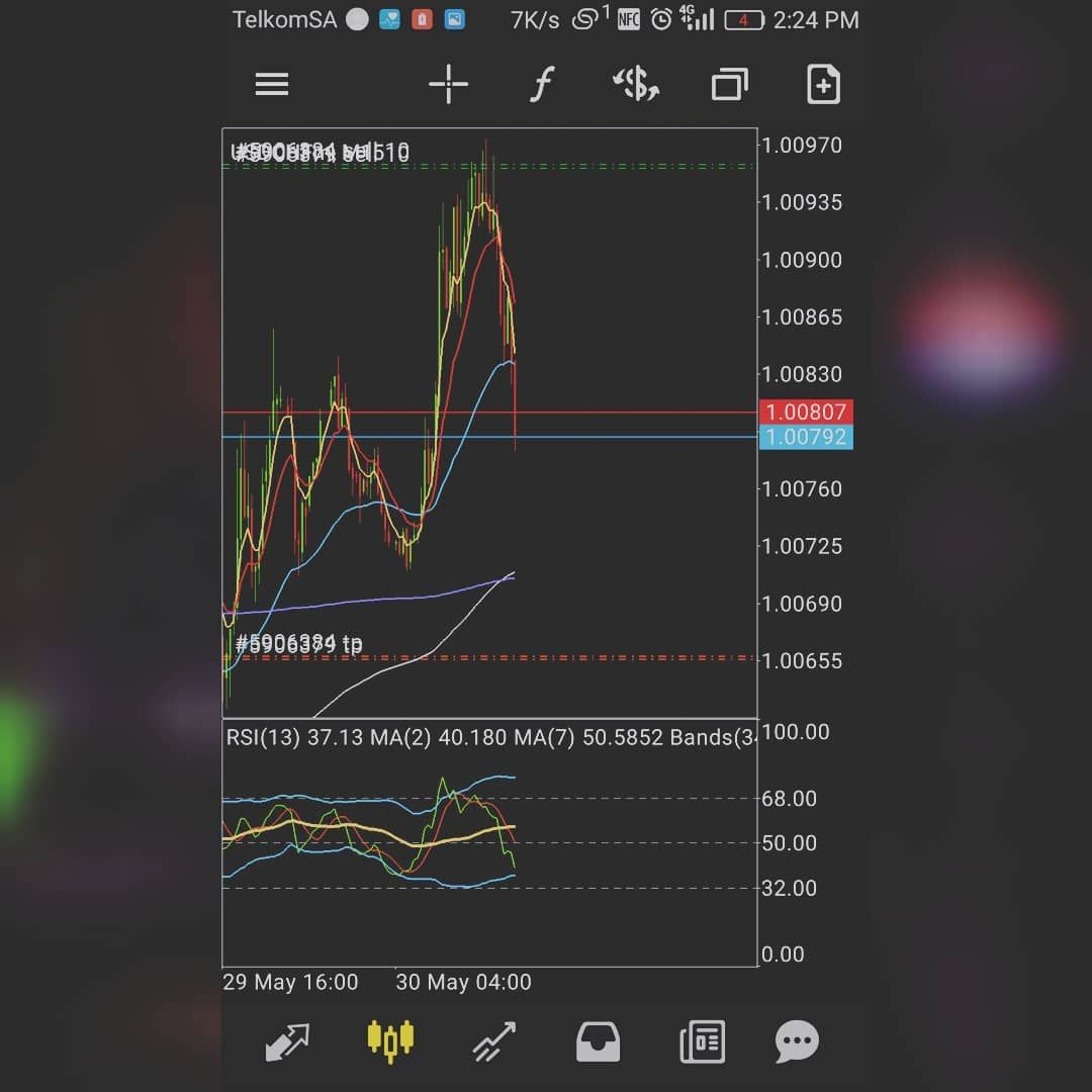 Usdchf Sell Forex Forexmarket Forexsignals Forextrading