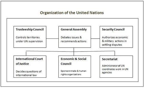un organs The organs of the united nations: the un has six principal organs to carry out its functions: 1 the general assembly, 2 the security council, 3 the economic and social council, 4 the trusteeship council, 5 the international court of justice and 6 the secretariat.