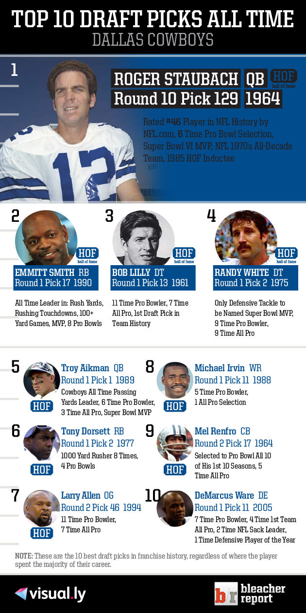 Check out the top dallas cowboys draft picks of all time note