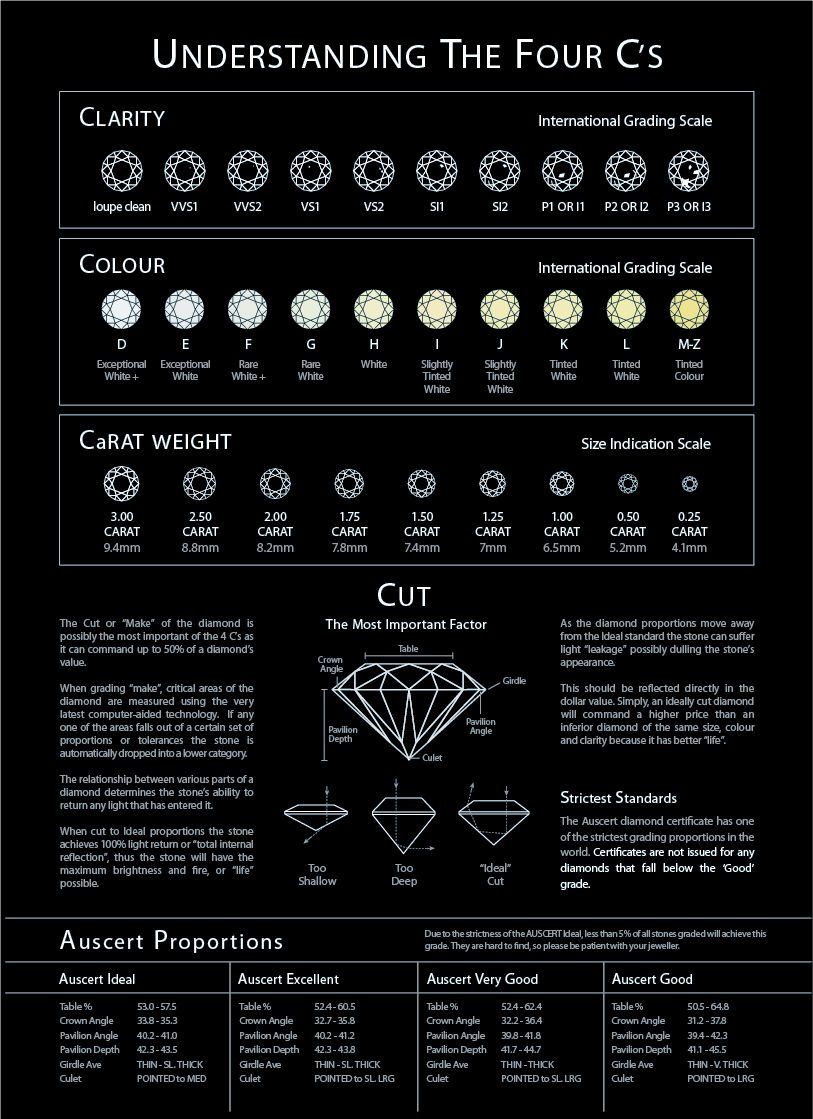 Diamond Grading Chart Sample Seferian Diamonds – Diamond Chart