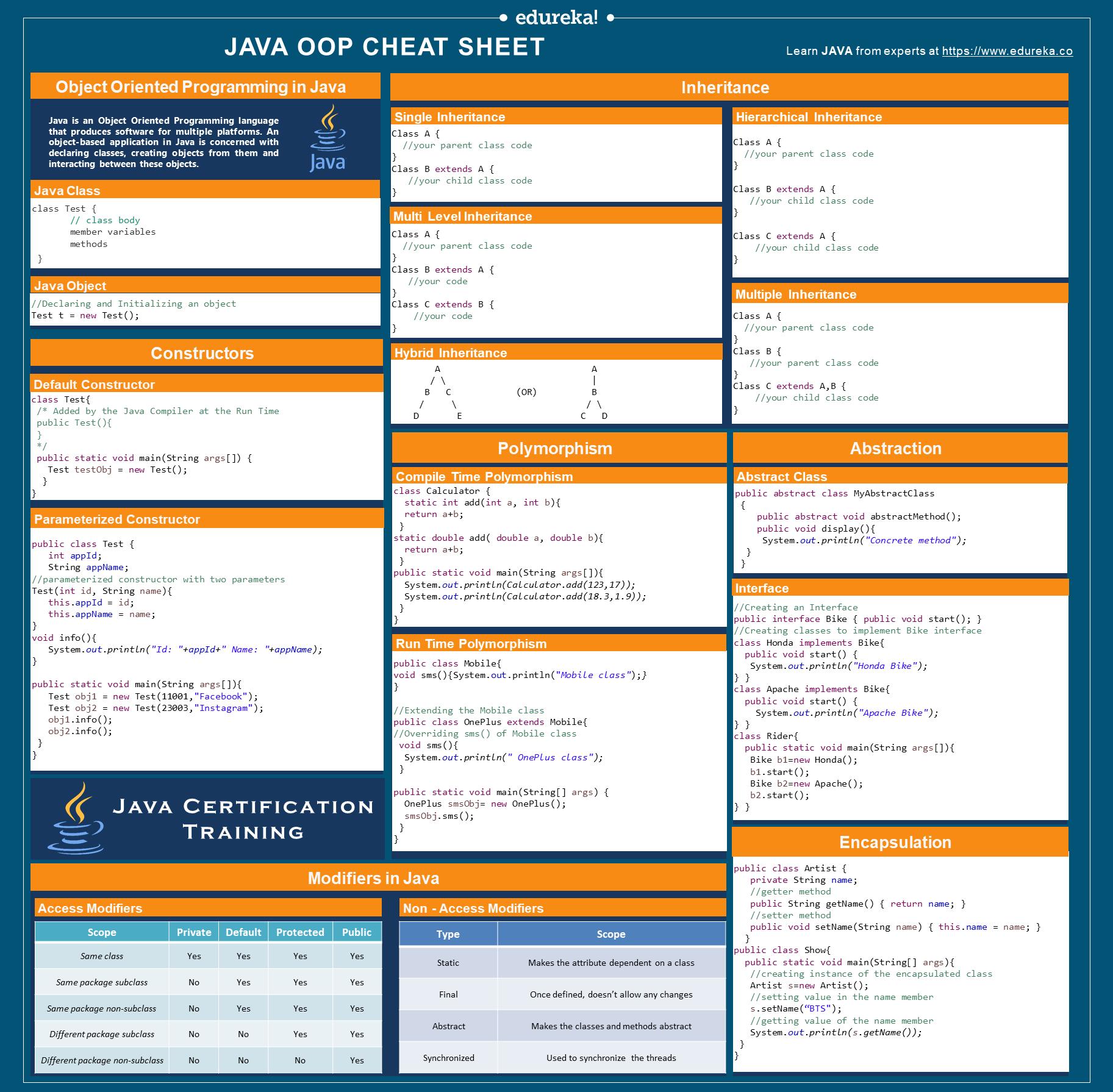Java Oop Cheat Sheet In