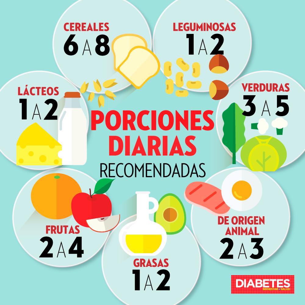 Controla tu diabetes en siete pasos diario de comida de comida y diario - Alimentos para controlar la diabetes ...