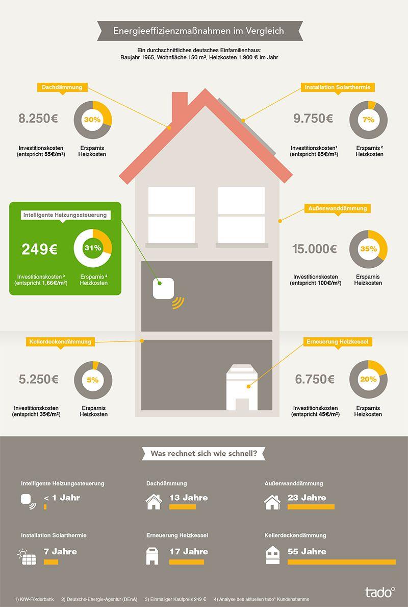 energieeffizienzma nahmen im vergleich tado blog energie und klima pinterest haus haus. Black Bedroom Furniture Sets. Home Design Ideas
