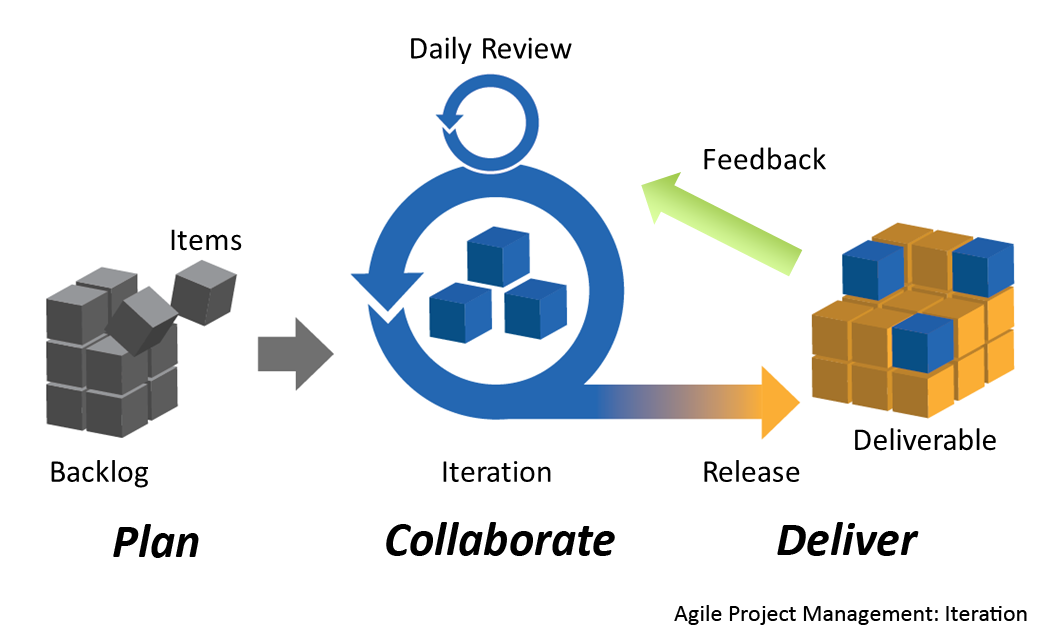 Agile Project Management By Planbox Project Management Wikipedia