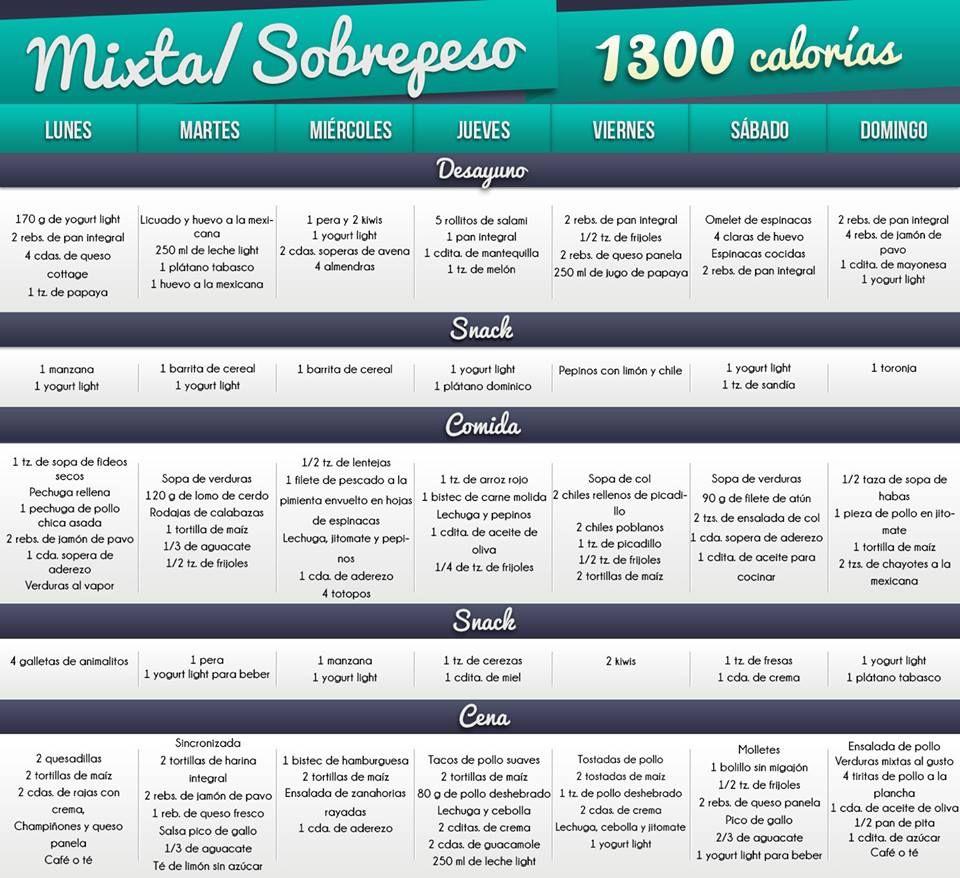 Dietas, 1000 Calorías, Dieta 1600 Calorias