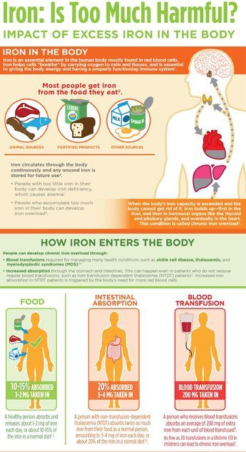 how much iron is too much in diet