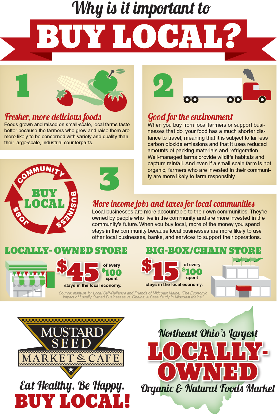 Buying local is the best way to help your local economy