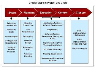 image result for project management steps
