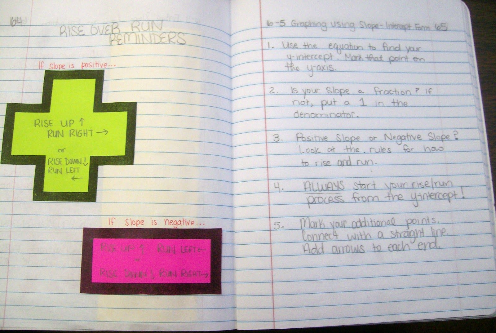 Interactive Notebook Entry Graphing Using Slope Intercept