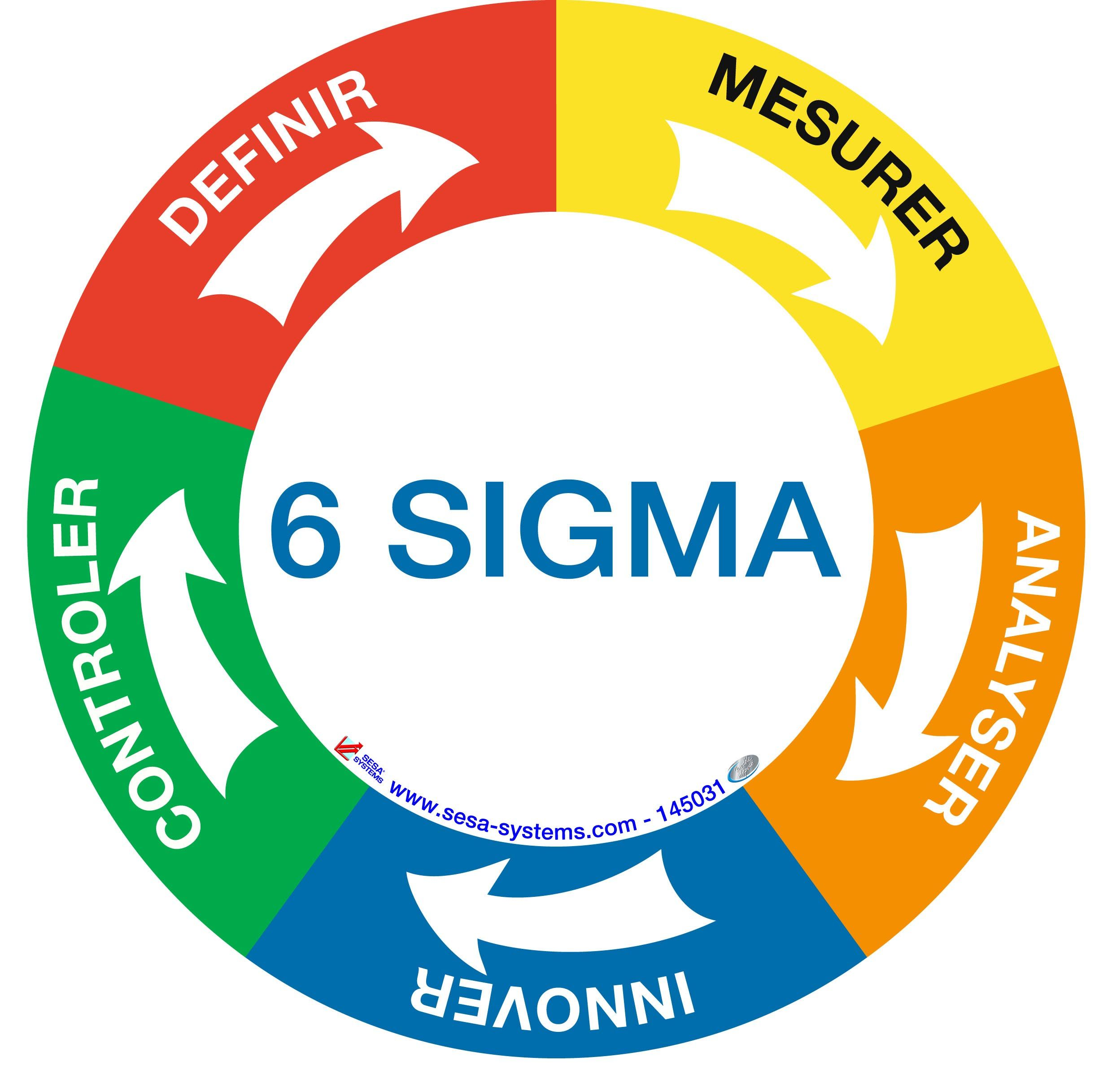 Building six sigma excellence case study of general electric